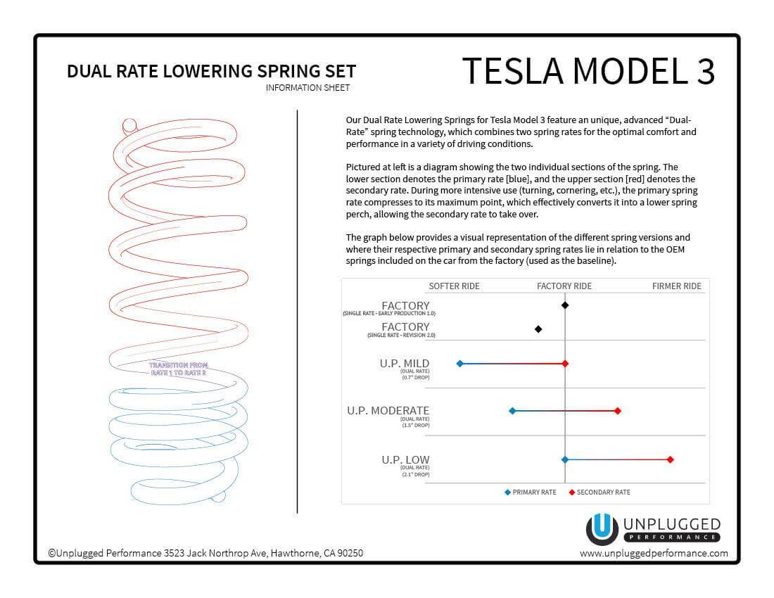 Unplugged-Performance-Dual-Rate-Lowering-Spring-Set-Diagram-V2.jpg